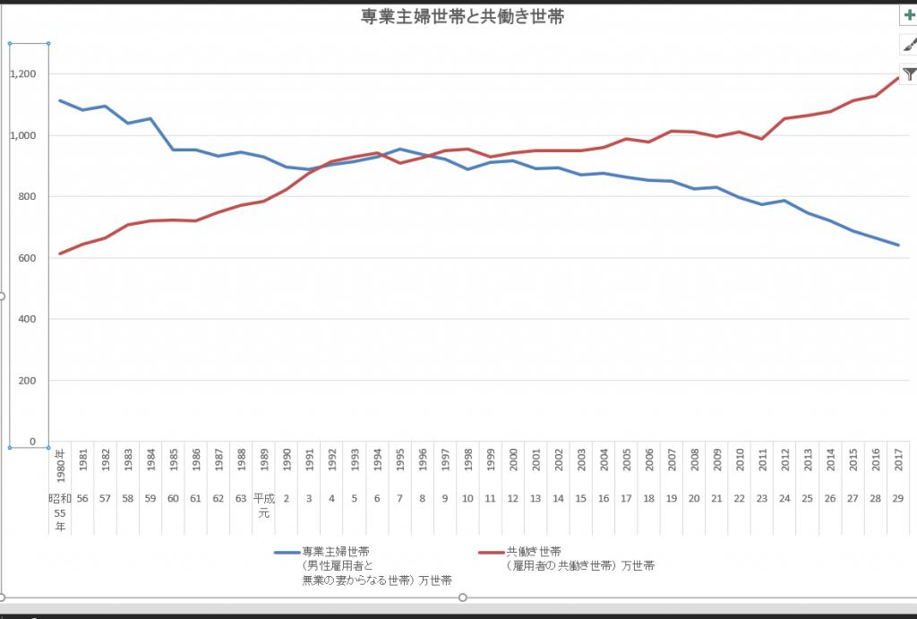 独立行政法人労働政策研究・研修機構データ 参照